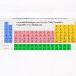 Periodic Table Elements Pens